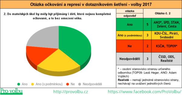 Otázka očkování a represí v dotazníkovém šetření - č. 2 - vstup nekompletně očkovaných dětí do mateřských škol - graf-tabulka výsledku volebního průzkumu politických stran a hnutí - volby 2017
