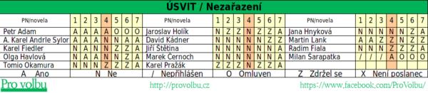 Přehled hlasování poslanců k pozměňovacím návrhům a novele v souvislosti s očkováním a represemi 2015-2017