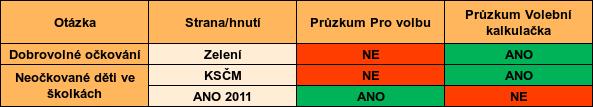 Volební kalkulačka v porovnání s průzkumem Pro volbu