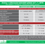 Změny v očkovacím kalendáři - nová vyhláška platná od 2018
