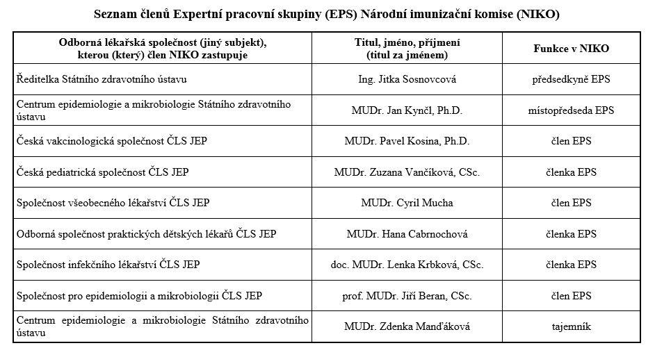 Seznam členů Expertní pracovní skupiny Národní imunizační komise