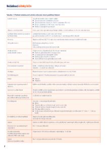 Přehled nežádoucích účinků očkování které podléhají hlášení