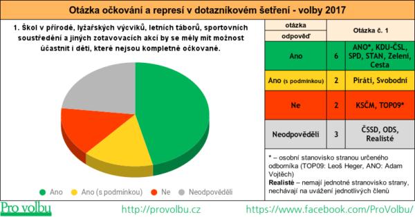Otázka očkování a represí v dotazníkovém šetření - č. 1 - vstup nekompletně očkovaných dětí do mateřských škol - graf-tabulka výsledku volebního průzkumu politických stran a hnutí - volby 2017