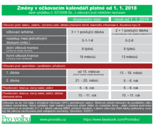 Očkovací kalendář 2018 - nová vyhláška