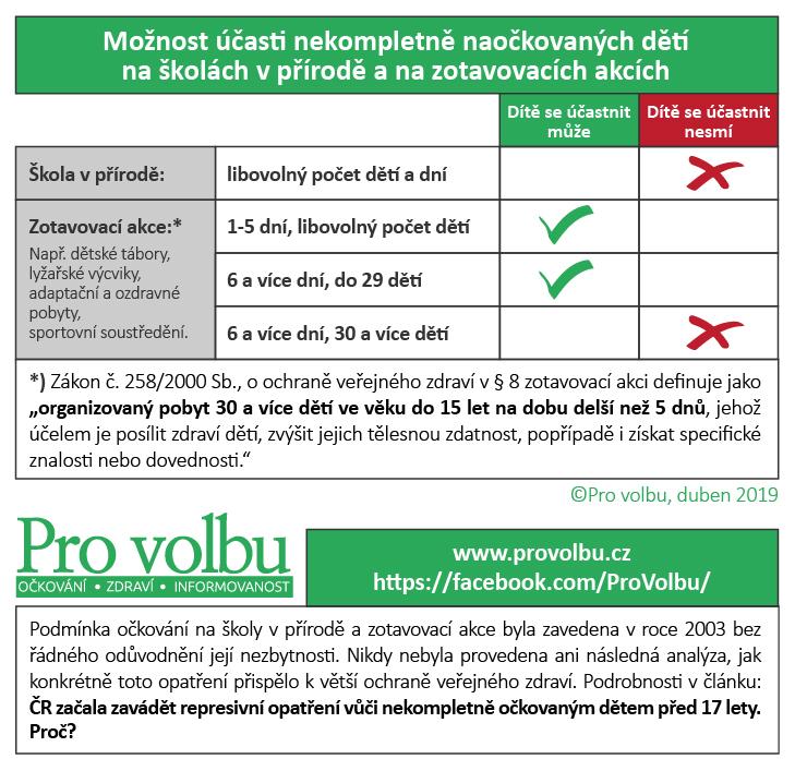 Návrh na opatření pro posílení důvěry v systém očkování v ČR - školy v přírodě a zotavovací akce i pro nekompletně očkované děti